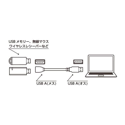 フレキシブルUSB延長ケーブル [USB-EX2]