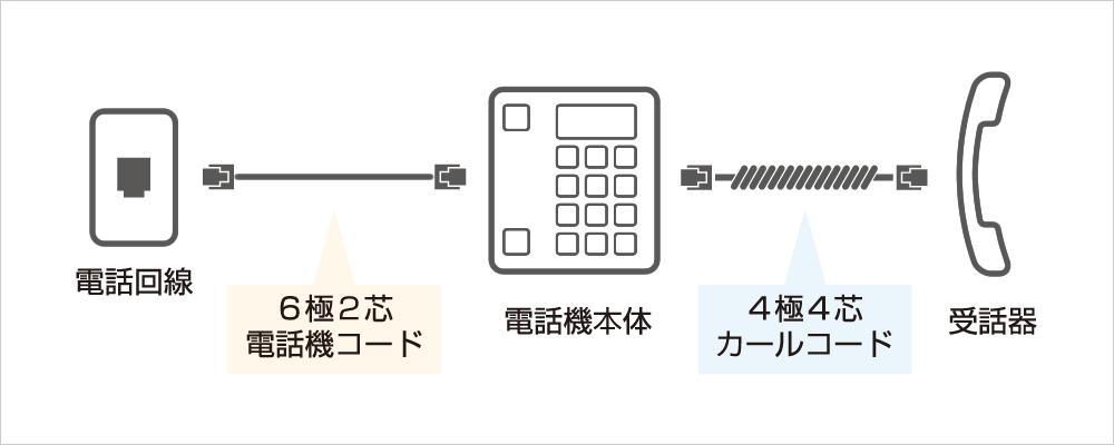 家庭用電話機配線図