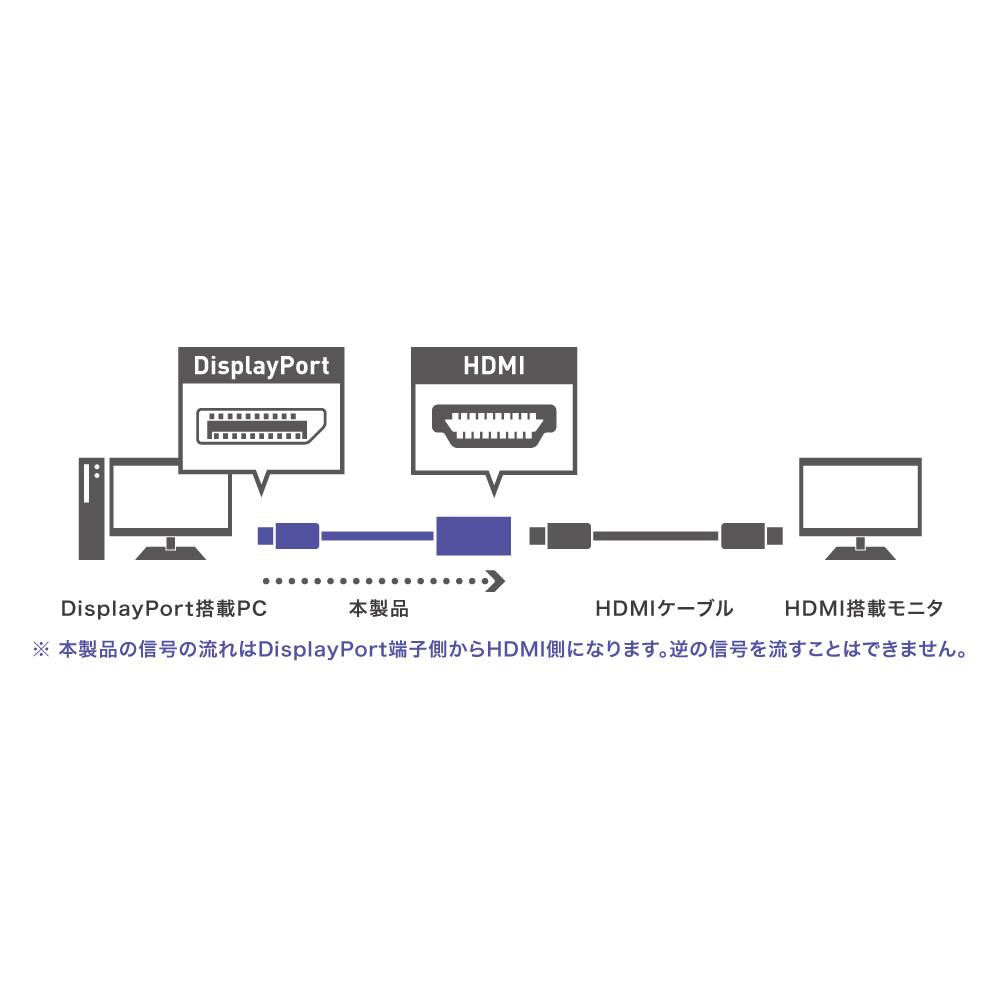 DisplayPort-HDMI 変換アダプタ [DP-HDA01]