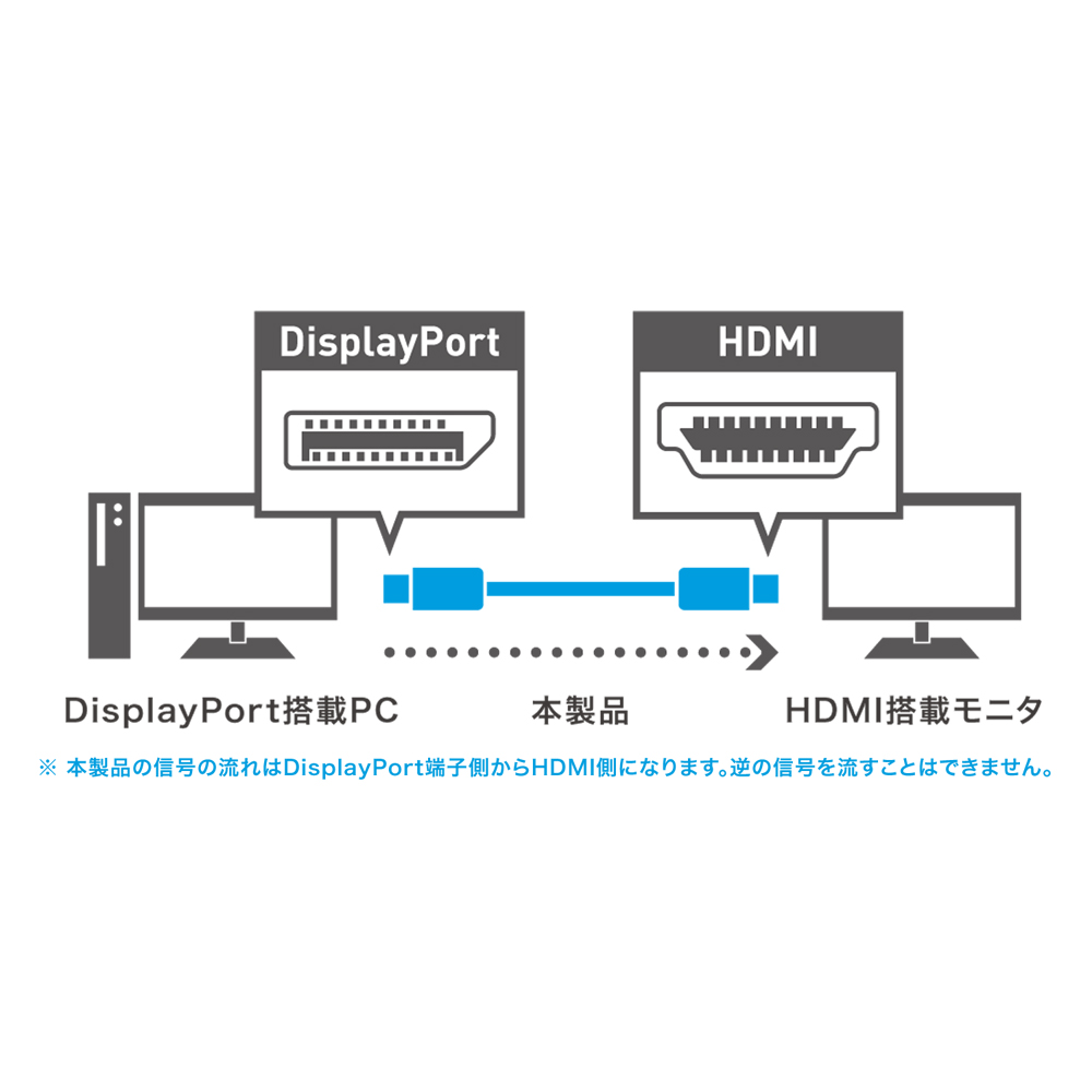 DisplayPort – HDMI 変換ケーブル [DP-HDC20]