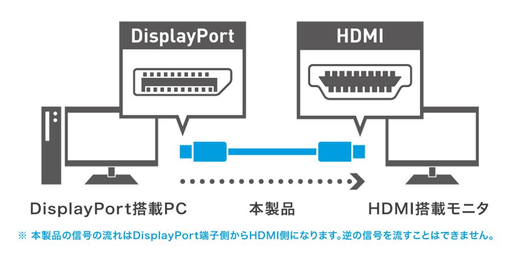 DP-HDC20