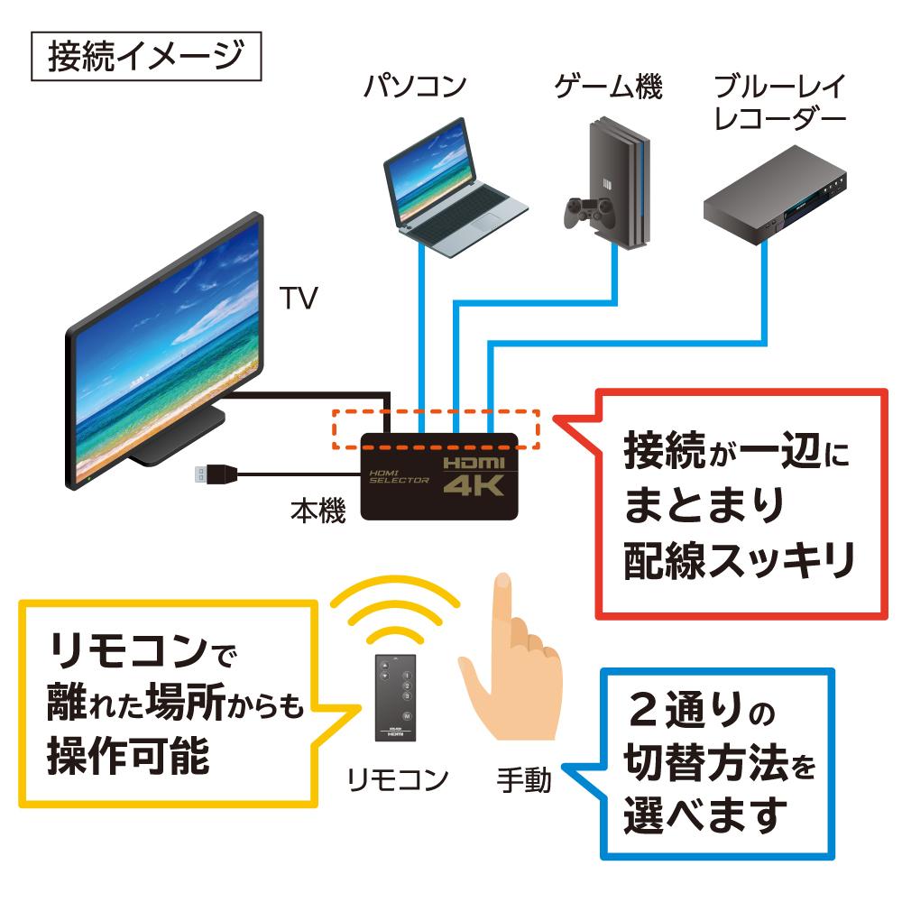 4K解像度対応 HDMI切替器 3入力1出力 専用リモコン付属タイプ [HDS-4K04]