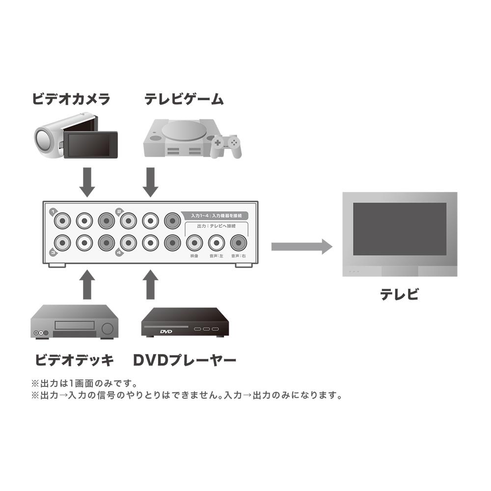 4入力 1出力 AVセレクター [RCS-01/BK]