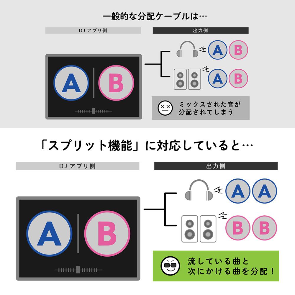 DJアプリ用スプリットケーブル [SAD-DJ01]