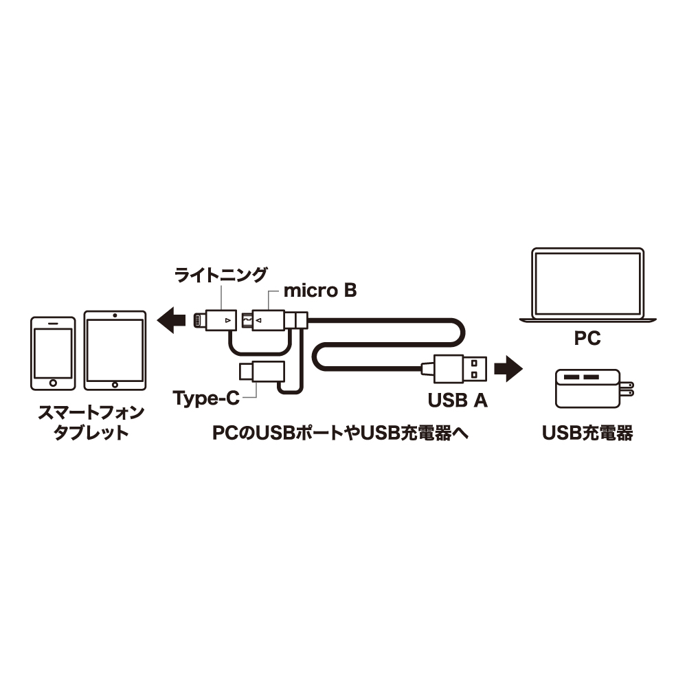 USB Type-C ケーブル 3in1タイプ [SCC-TW]