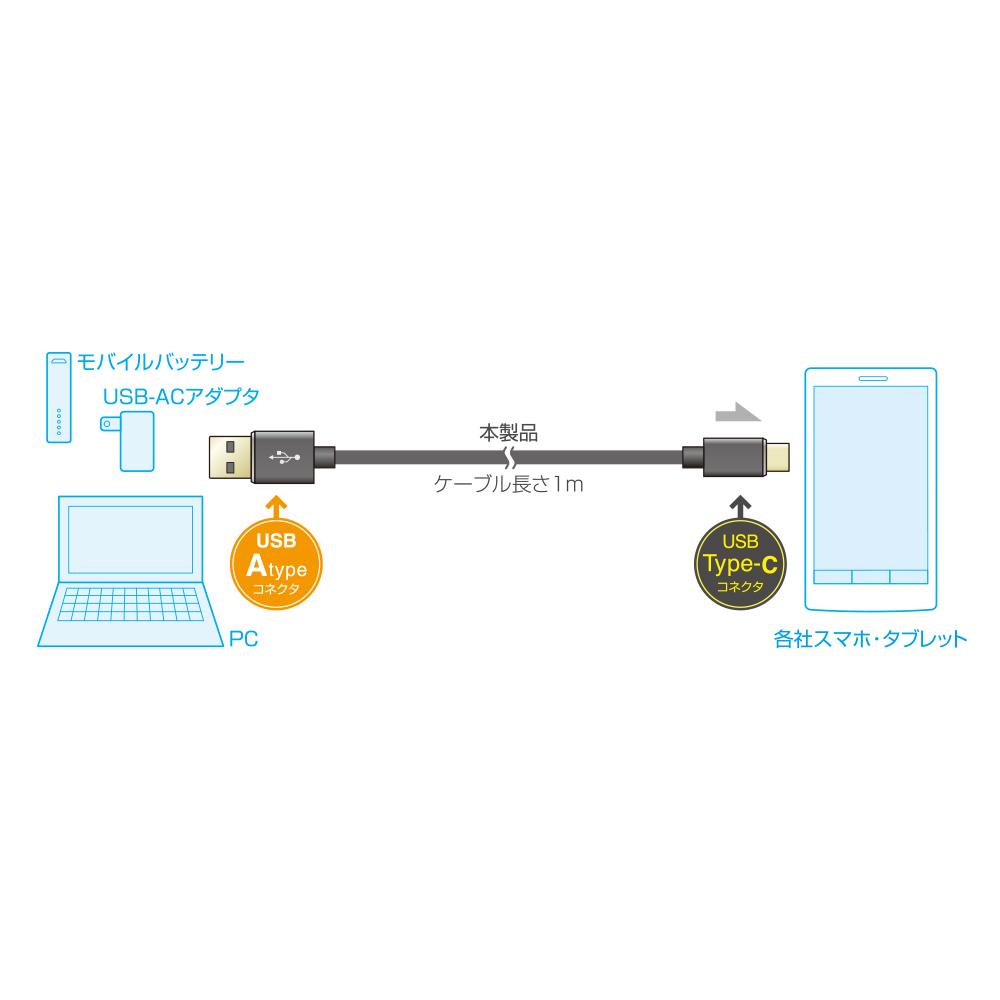 絡みにくいUSBケーブル USB Type-C コネクタ搭載タイプ [SKN-C10]
