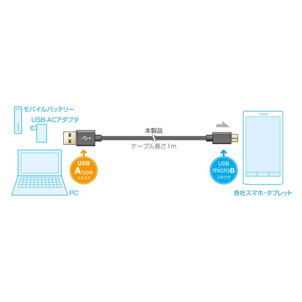 絡みにくいUSBケーブル USB microBコネクタ搭載タイプ [SKN-M10]
