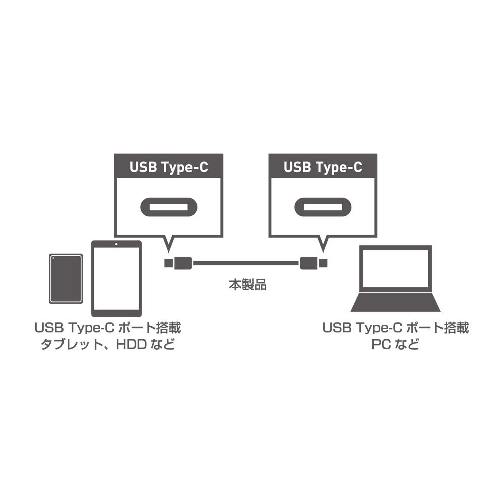 USB2.0ケーブル C-Cコネクタ [USB-CC210]