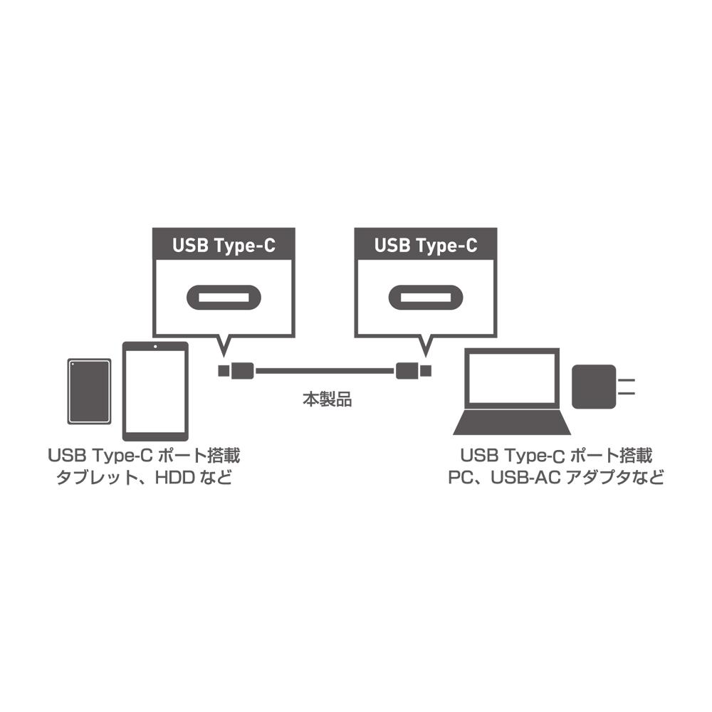 USB3.1ケーブル C-Cコネクタ [USB-CC310]