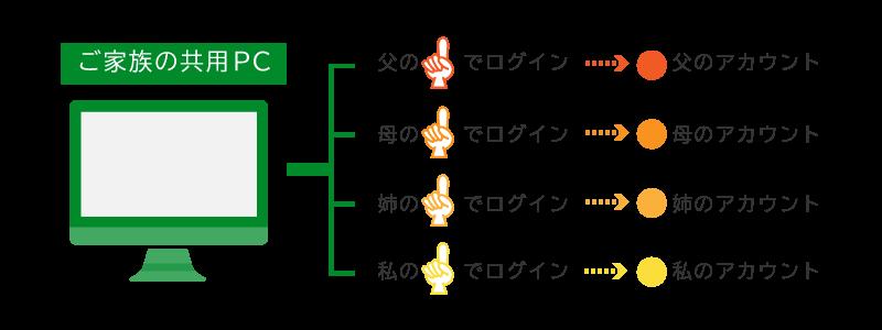 USE-FP01